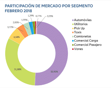 blog serenus evolución del sector automotriz